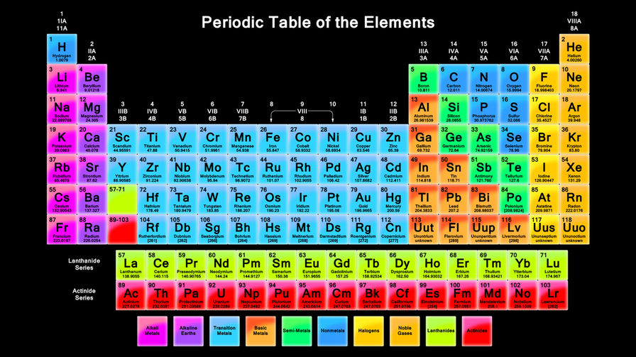 The periodic table live and love science the modern periodic table has three major sections metals nonmetals and metalloids including 118 elements depending on their properties the elements urtaz
